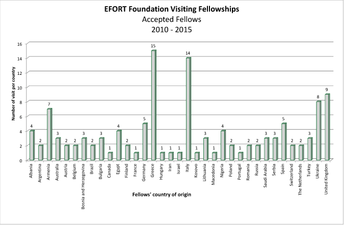 EF_Visiting_Fellowships_Accepted_Fellows-2010-2015_table_675px